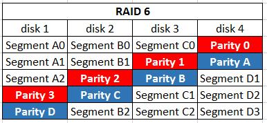 raid_6_0