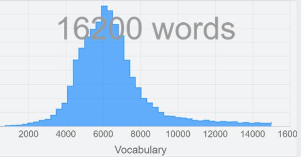 vocabulary test English