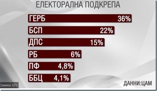 Болгария. Накануне выборов в парламент лидирует партия ГЕРБ