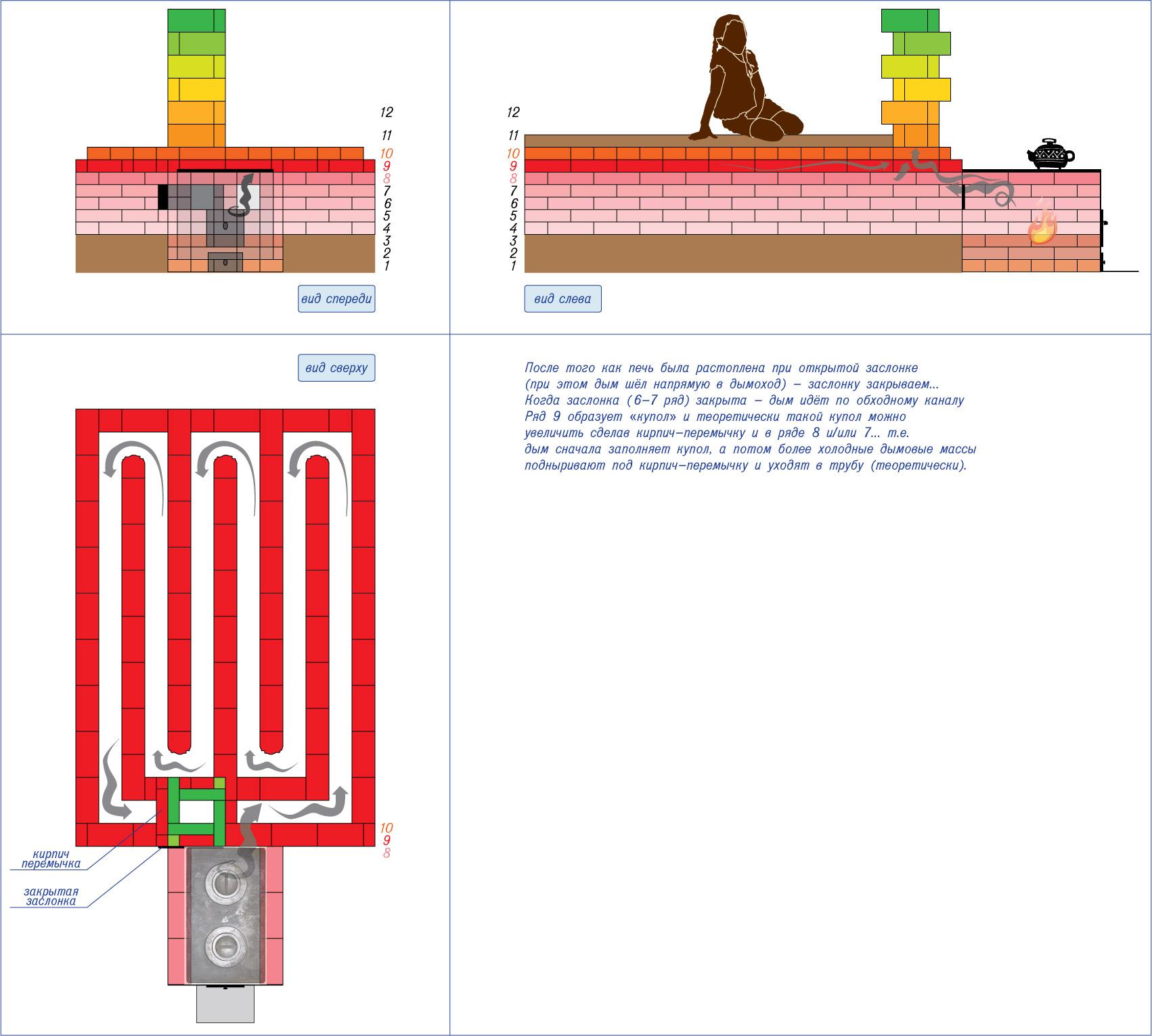 схема кладки щитка отопления