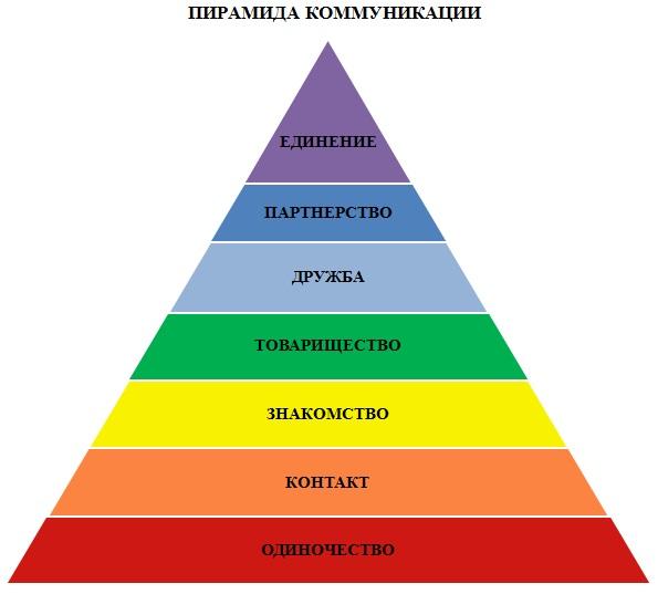 Пирамида коммуникации_моя