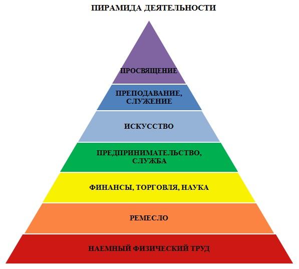 Пирамида деятельности