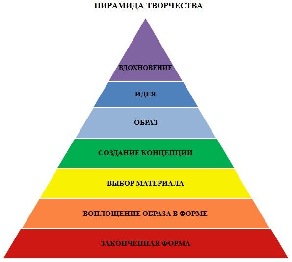 Пирамида творчества