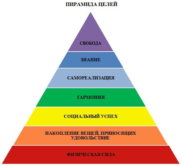 Пирамида целей2