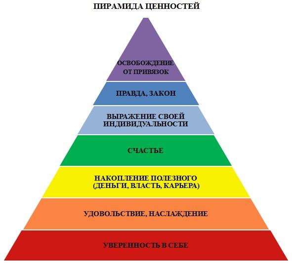 Пирамида ценностей