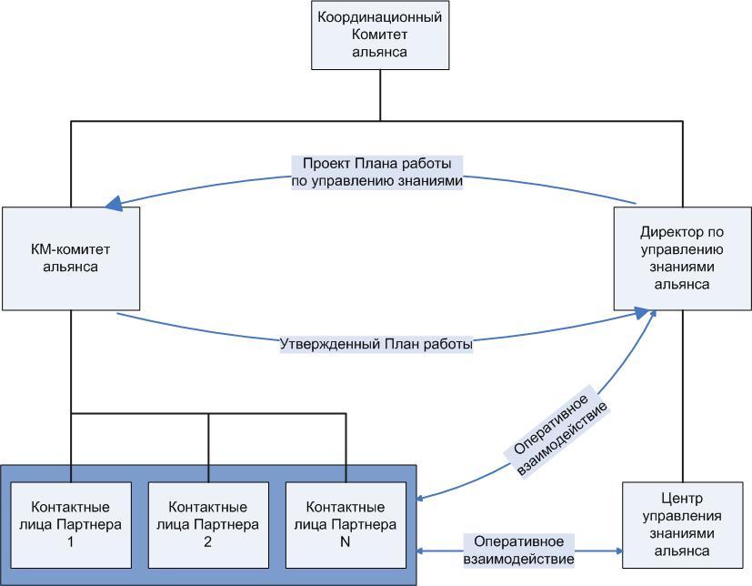 Структура KMS альянса