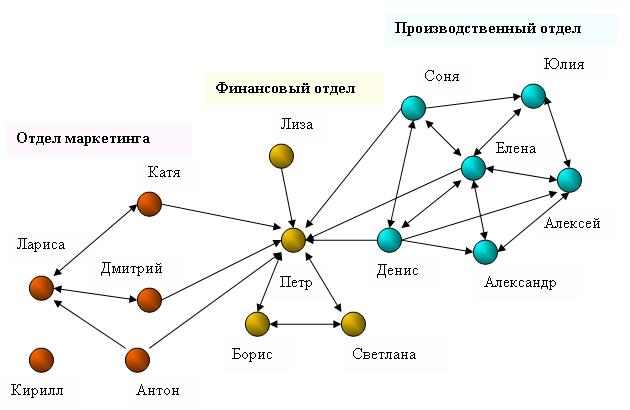 Диаграмма сети