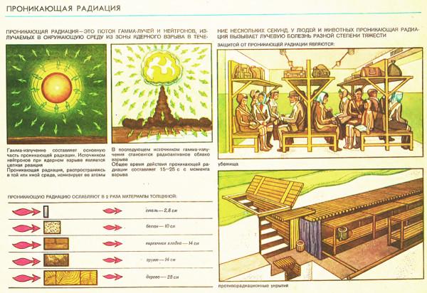 Проникающая-радиация-