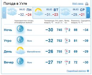 Город сим погода на 3 дня