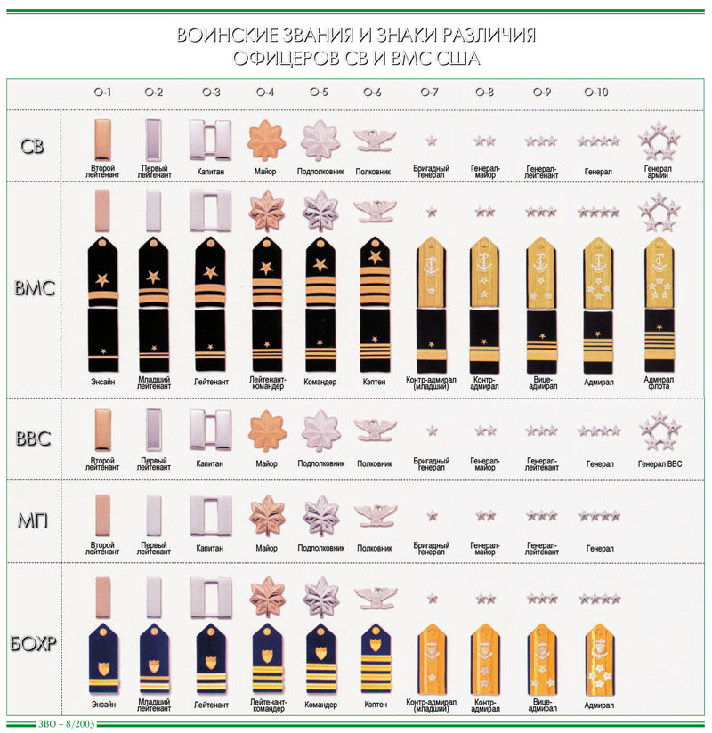 соотношение российских и американских воинских званий Директор
