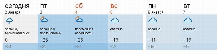 ПогодаТюмень2014