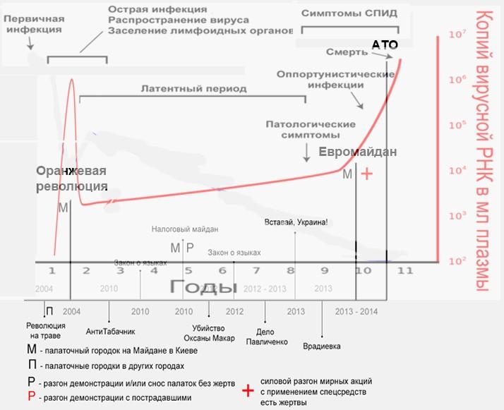 График СПИД Евромайдан