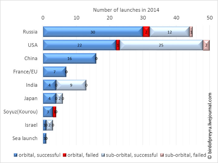 2014_launches_summary