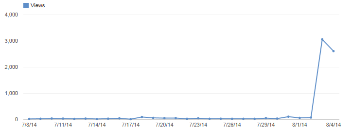 statistics page from youtube showing a sudden spike from around zero to 3,000 views