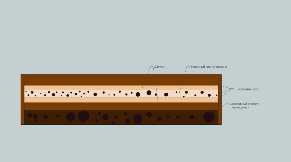 Схематическое изображение состава торта и порядок слоев.