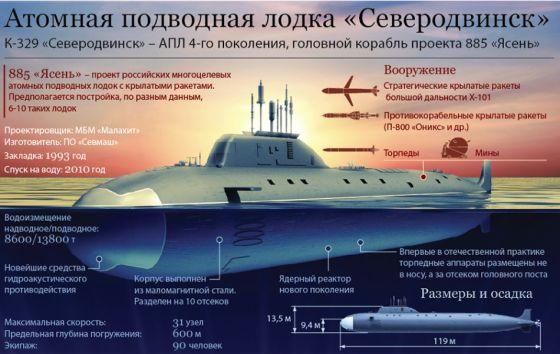 k-329_severodvinsk_info.t