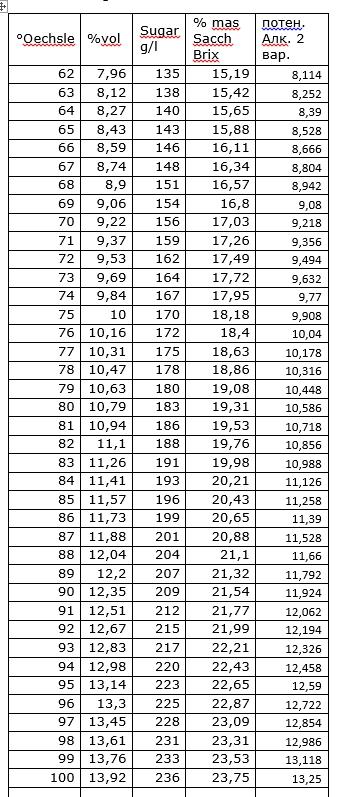 таблица пересчета сахара