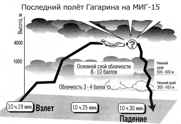 Гагарин-1аа