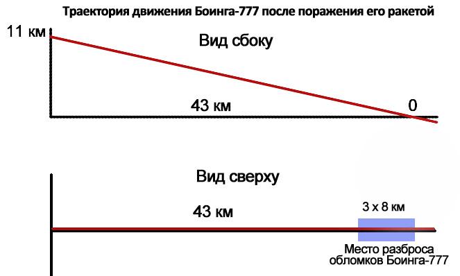 траектория Боинга