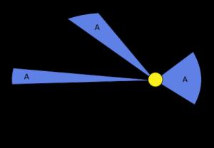 Kepler's_law_2_ru.svg