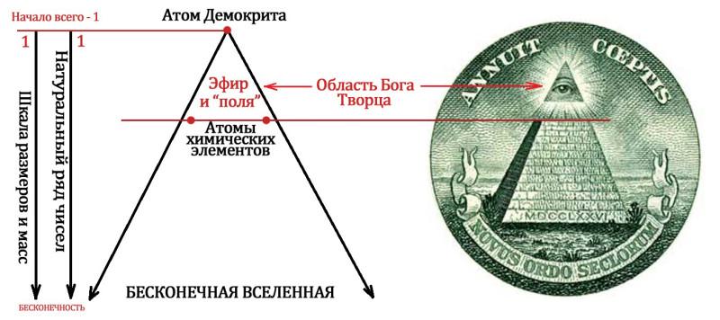 Атом демокрита