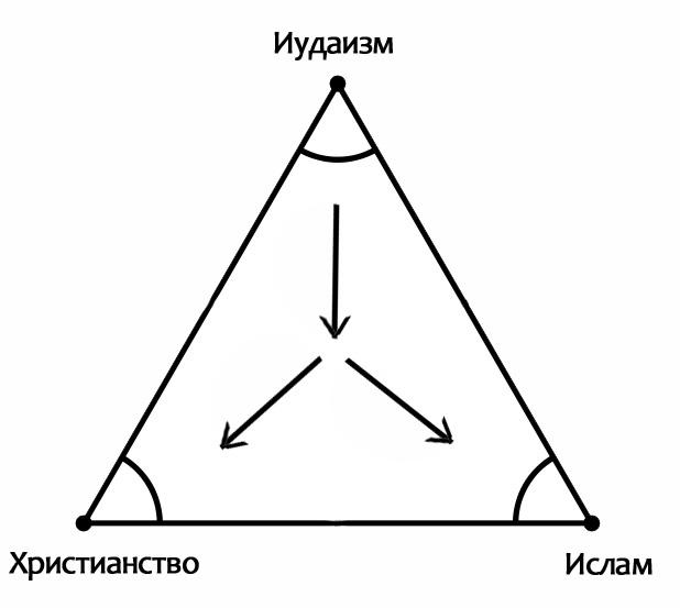 Треугольник-вражды