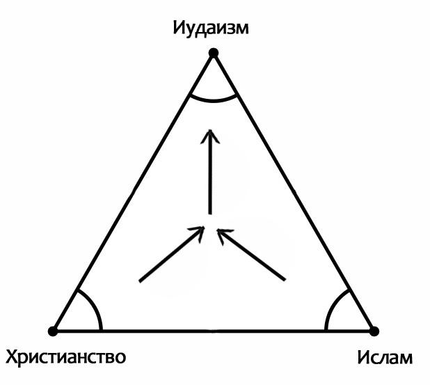 Треугольник-союз