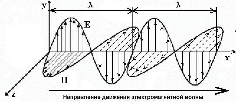 """Так рисуется """"электромагнитная волна"""", летящая в вакууме, при этом никто не может объяснить, как и за счёт чего она движется вперёд, и что ограничивает её скорость трёх стами тысячами километров в секунду."""