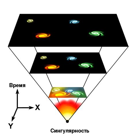 Universe_expansion_rus