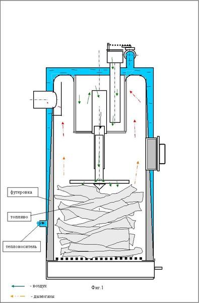 Как сделать пиролизный котел