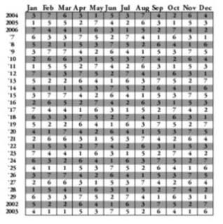 28-yr cycle calendar
