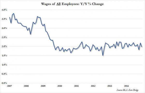 Wages%20all%20employees_0[1]