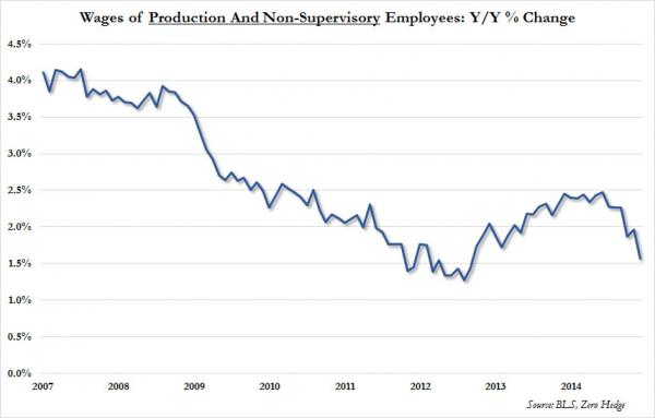 wages%20of%20non-supervisory%20employees_0[1]
