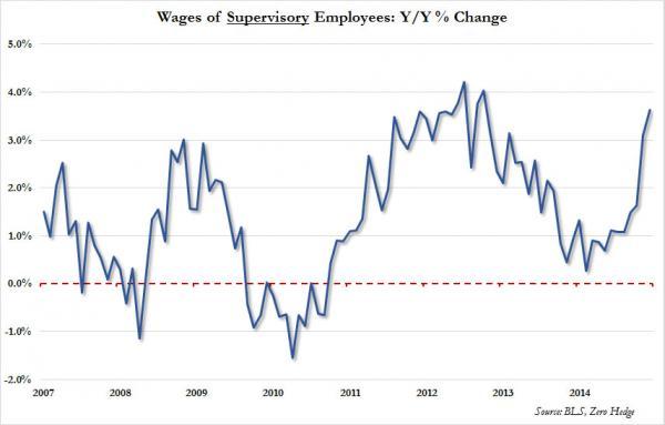 wages%20of%20supervisory%20employees_2_0[1]