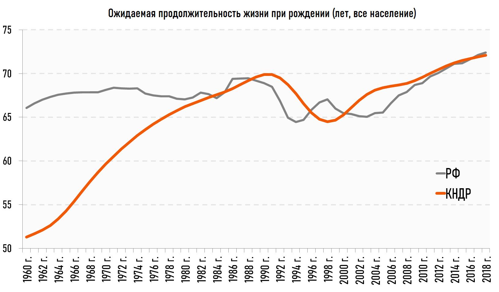 Продолжительность жизни при Ким Чен Ыне и Путине