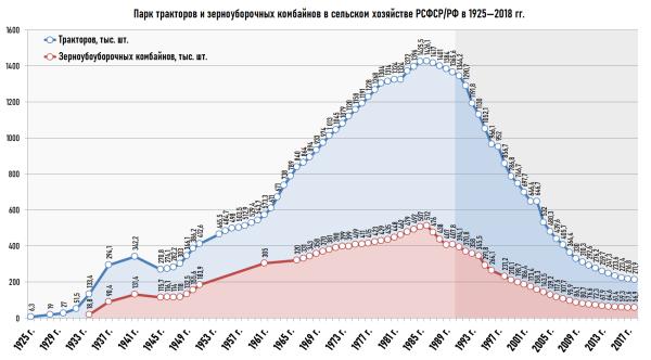 Трактора и комбайны в России с 1925 г.