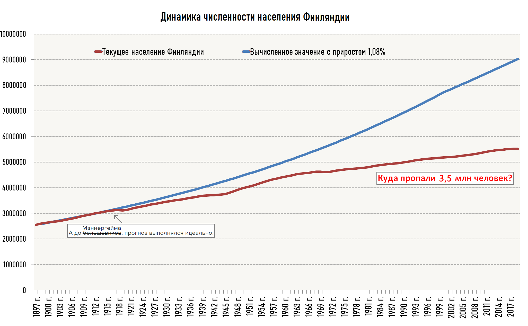 Куда делось 40% финнов к концу ХХ века?