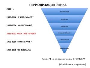 Переодизация рынка
