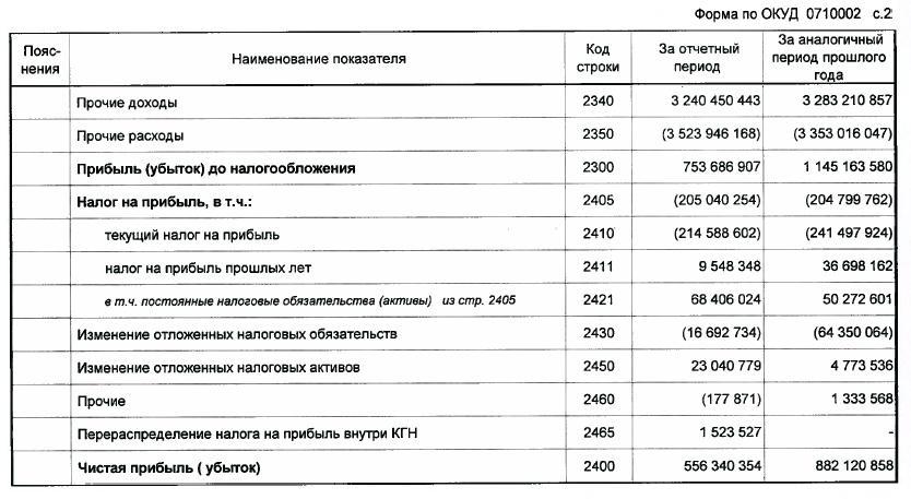 gazprom buh 2012
