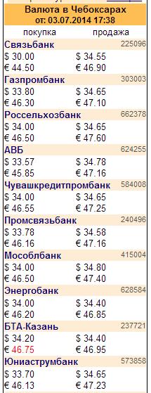 Валюта в Чебоксарах