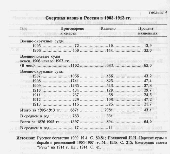 Смертная казнь в России 1905-1913