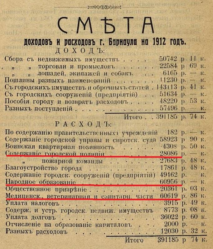 Смета расходов и доходов г.Барнаула 1912г.