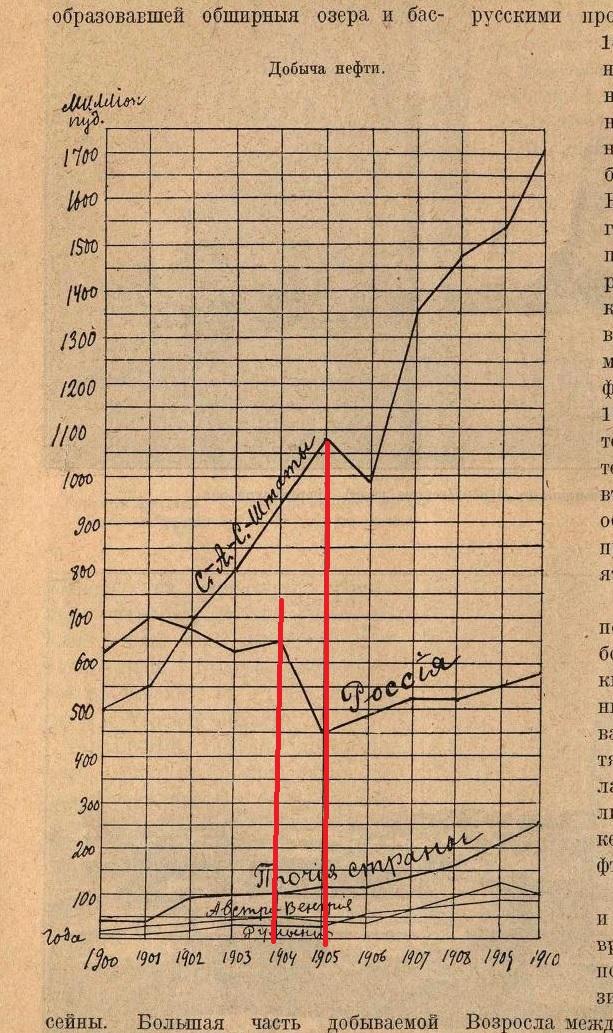 Добыча нефти в России, США, и прочих странах.