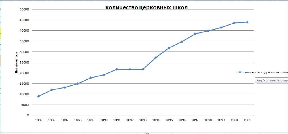 Рост количества церковных школ в период действия положения от 1884г.