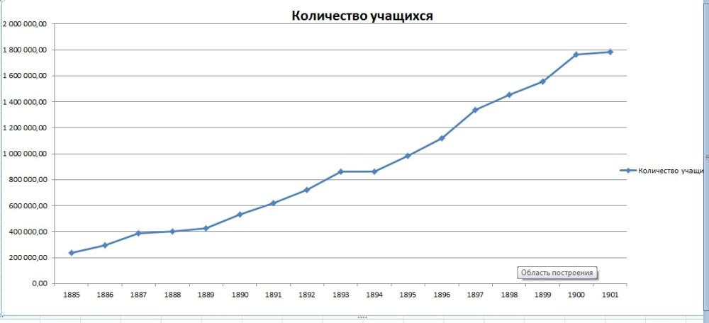 Рост кол-ва учащихся в церковных школах 1844-1902 г.