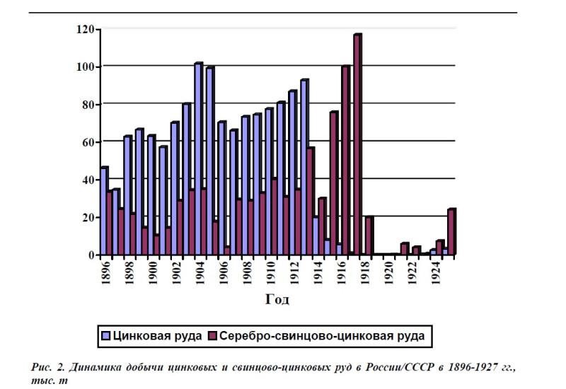 Динамика добычи цинковых и свинцово-цинковых руд в России.