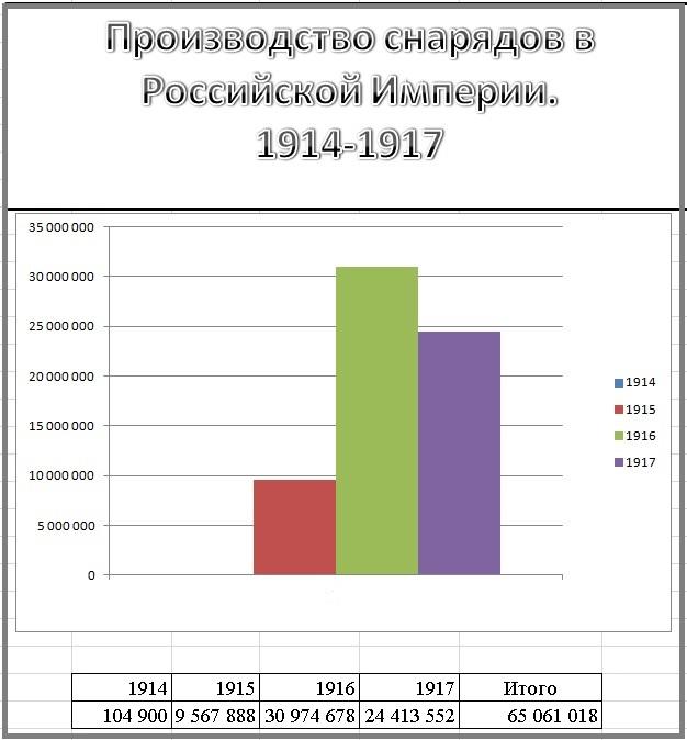 Производство снарядов в Российской Империи 1914-1917г.