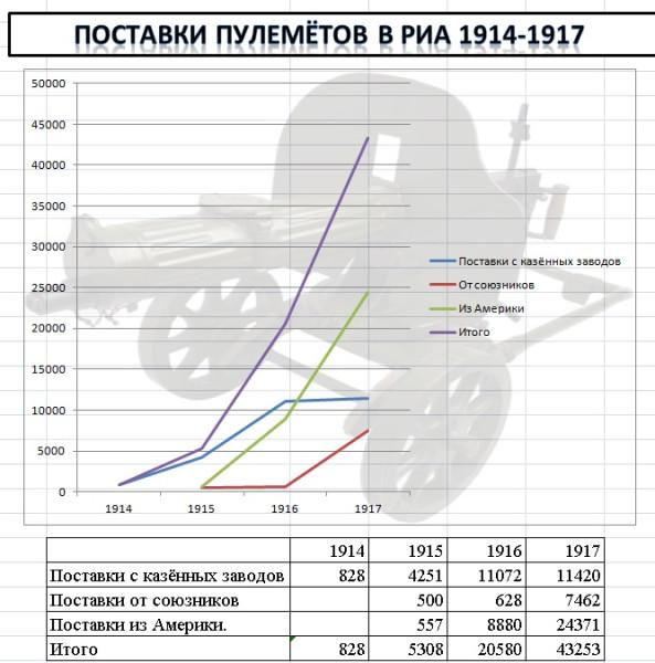 Поставки пулемётов в РИА. 1914-1917г.
