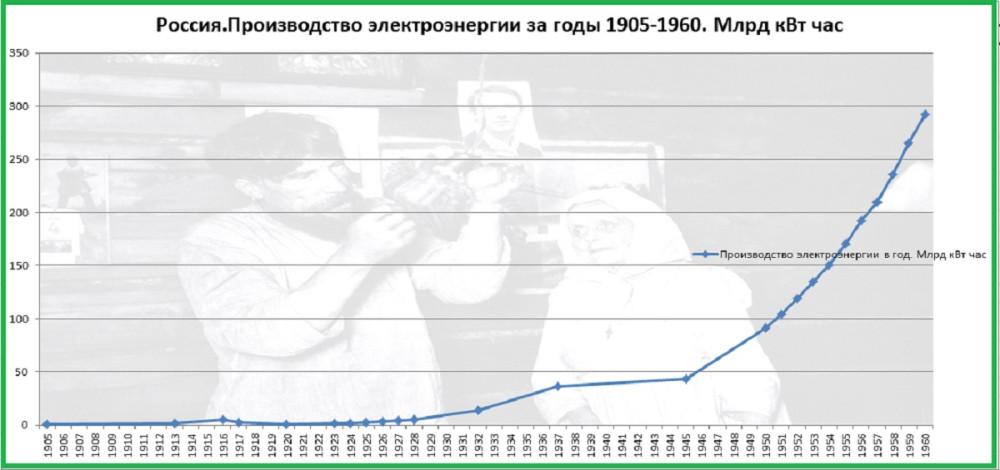 Производство электроэнергии в РИ, РСФСР, СССР за 1905-1960г.