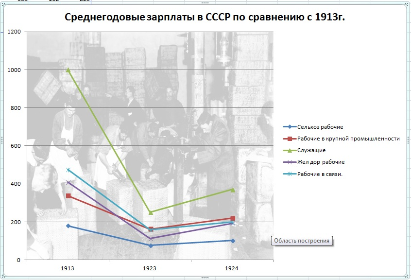 Среднегодовые зарплаты в СССР по сравнению с 1913г.
